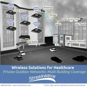 Streakwave Wireless Healthcare Solutions Render